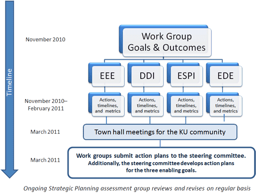 Work Group Goals & Outcomes Chart